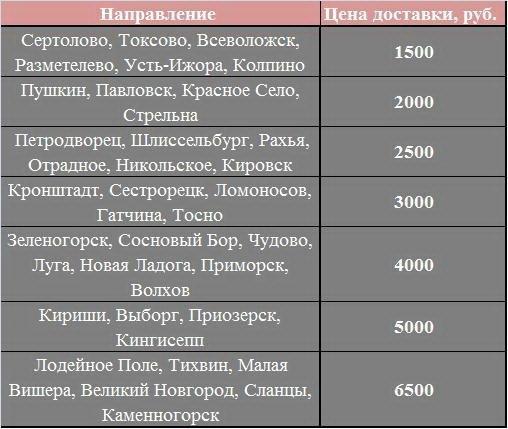 Доставка по Ленинградской области
